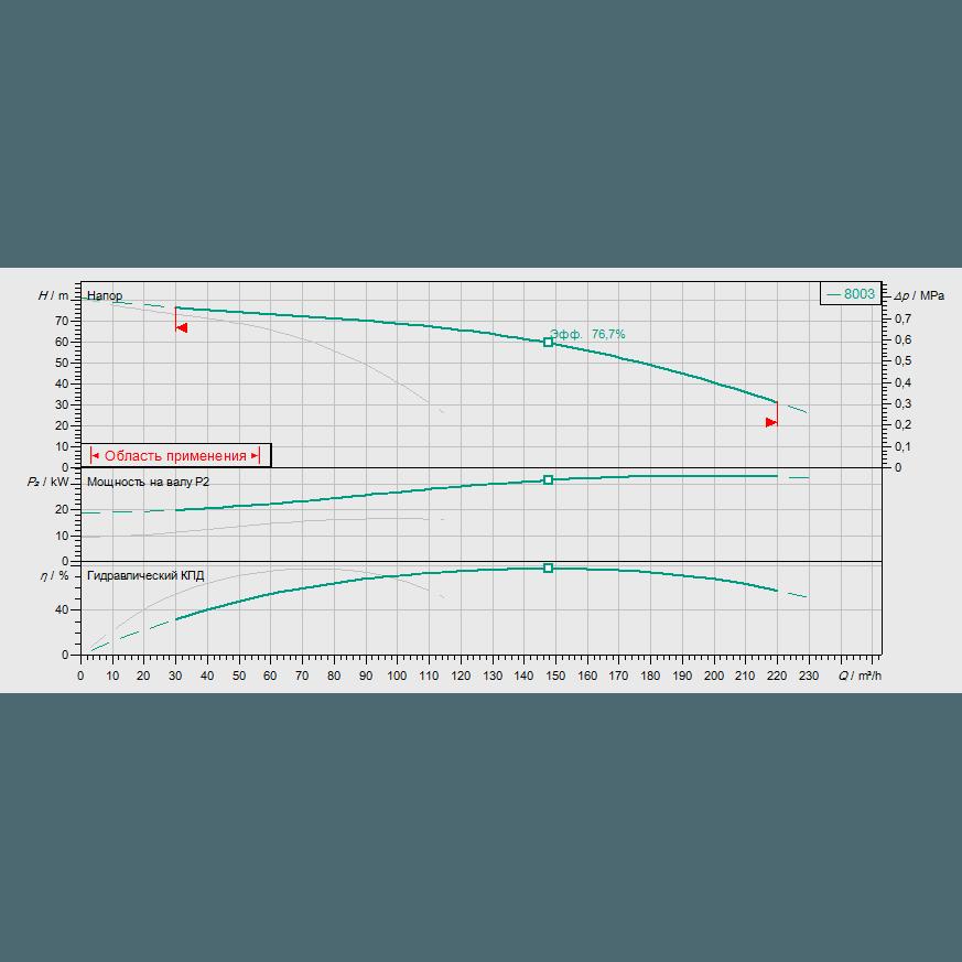 Кривая характеристик насосной станции водоснабжения и повышения давления Wilo CO-2 MVI 7003/CC-EB-R