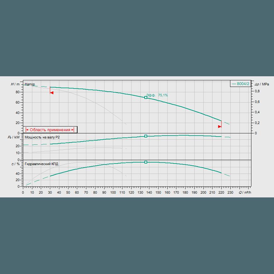 Кривая характеристик насосной станции водоснабжения и повышения давления Wilo CO-2 MVI 7004/2/CC-EB-R