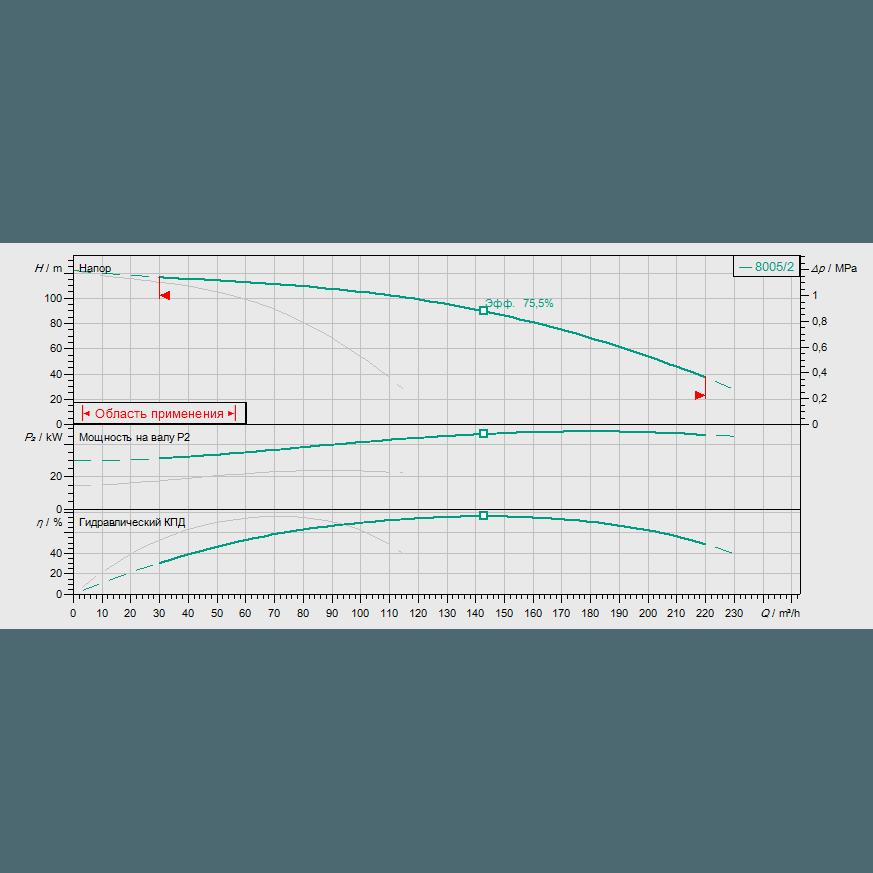 Кривая характеристик насосной станции пожаротушения Wilo CO-2 MVI 7005/2/SK-FFS-S-EB-R