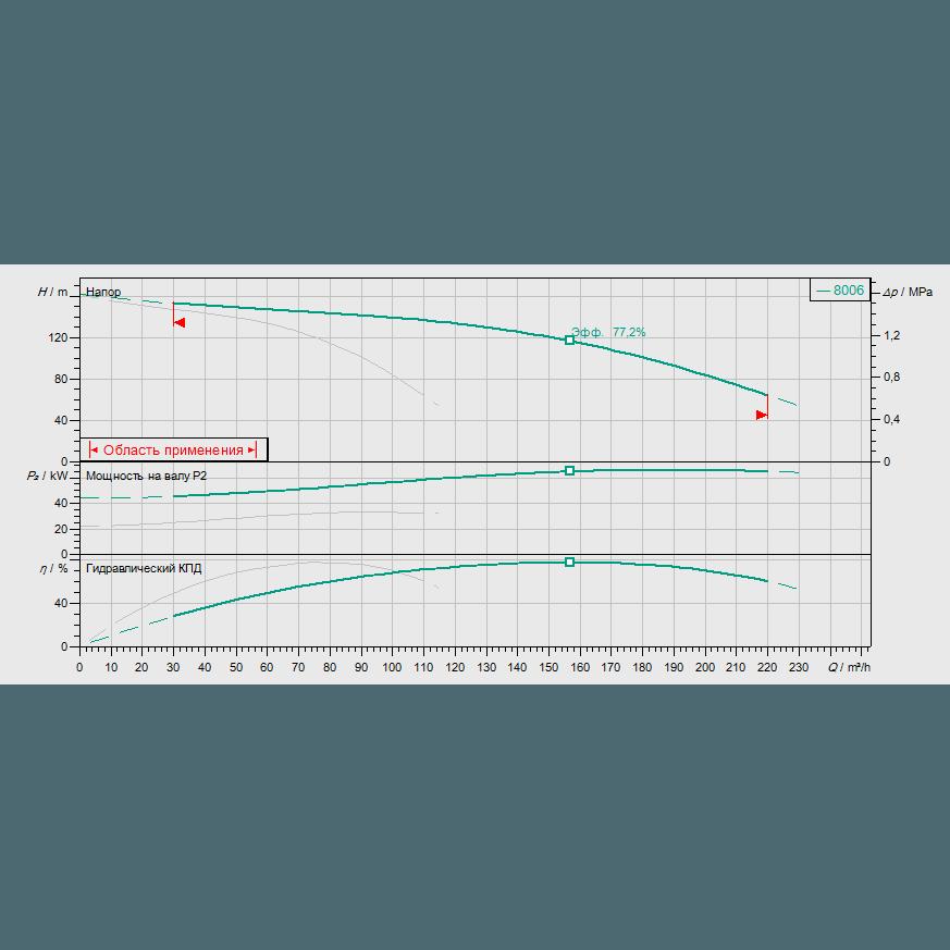 Кривая характеристик насосной станции пожаротушения Wilo CO-2 MVI 7006 PN25/SK-FFS-S-R