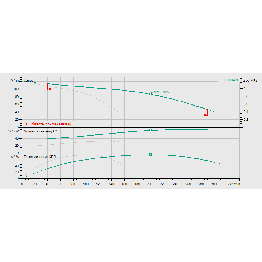 Кривая характеристик насосной станции пожаротушения Wilo CO-2 MVI 9504/1/SK-FFS-S-R