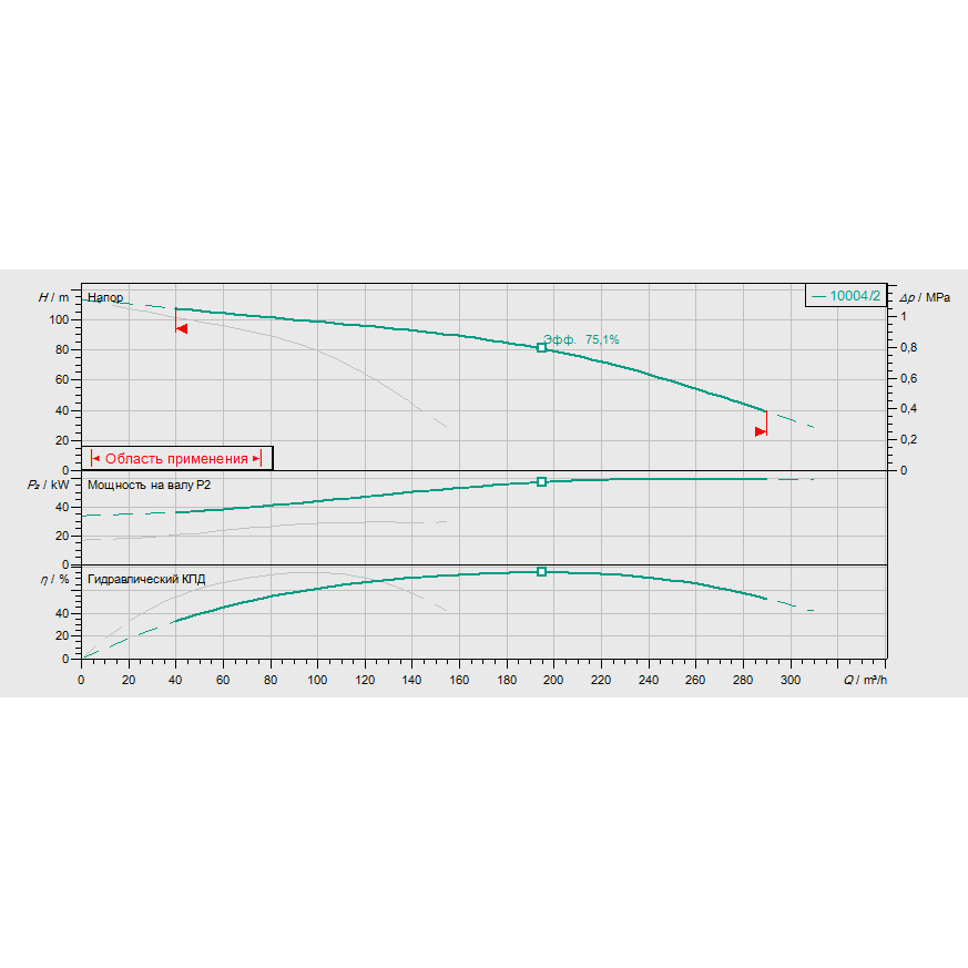 Кривая характеристик насосной станции пожаротушения Wilo CO-2 MVI 9504/2/SK-FFS-D-R