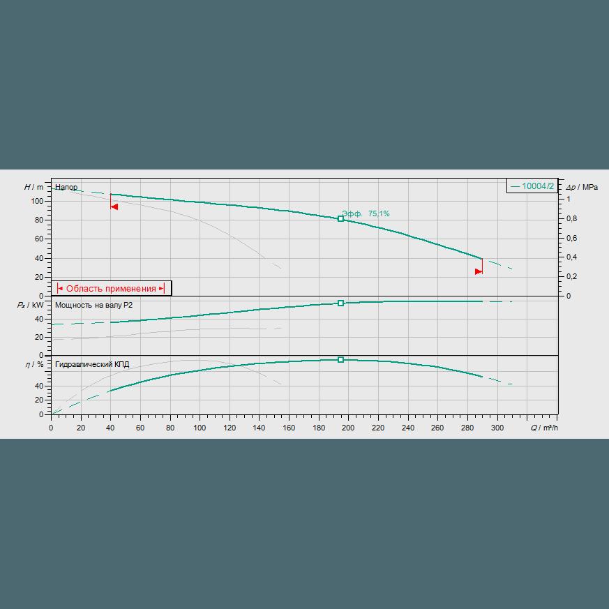 Кривая характеристик насосной станции пожаротушения Wilo CO-2 MVI 9504/2/SK-FFS-S-R