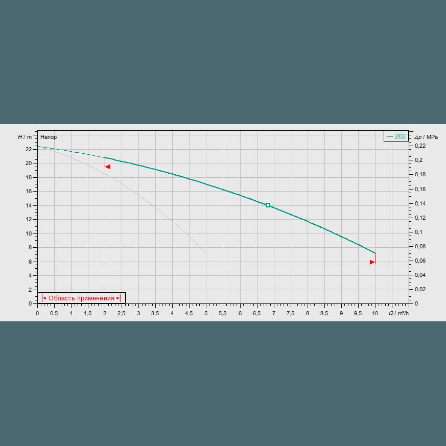 Кривая характеристик насосной станции водоснабжения и повышения давления Wilo CO-2MVIS202/CE-EB-R