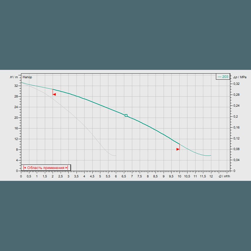 Кривая характеристик насосной станции водоснабжения и повышения давления Wilo CO-2MVIS203/CE-EB-R