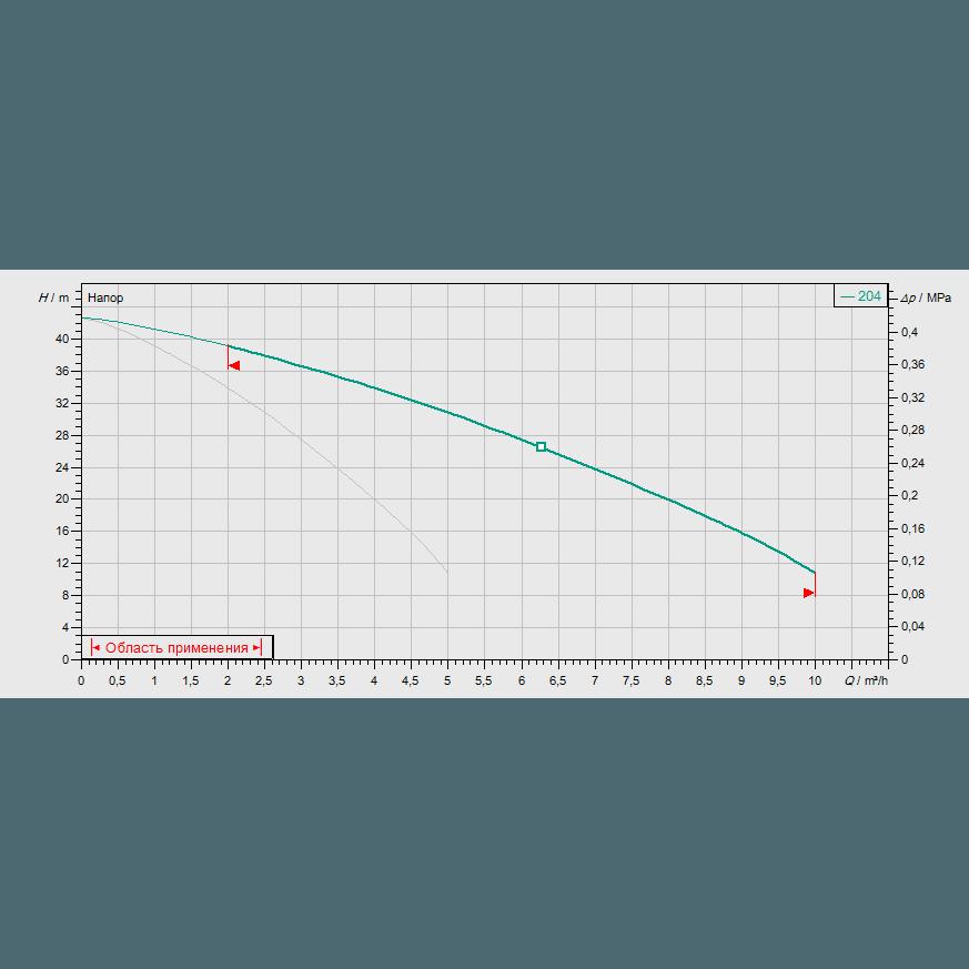 Кривая характеристик насосной станции водоснабжения и повышения давления Wilo CO-2 MVIS 204/CC-EB-R