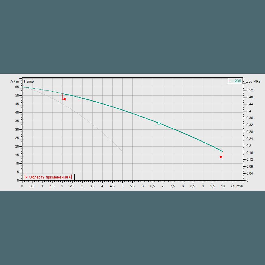 Кривая характеристик насосной станции водоснабжения и повышения давления Wilo CO-2 MVIS 205/CC-EB-R