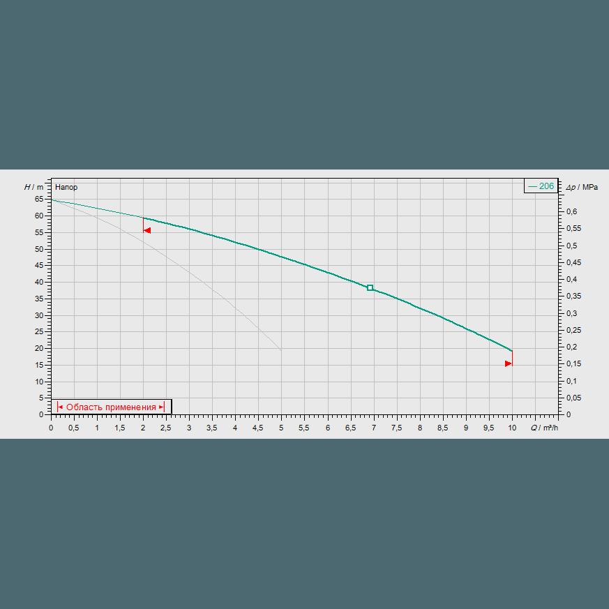 Кривая характеристик насосной станции водоснабжения и повышения давления Wilo CO-2MVIS206/CE-EB-R