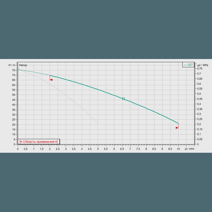 Кривая характеристик насосной станции водоснабжения и повышения давления Wilo CO-2 MVIS 207/CC-EB-R