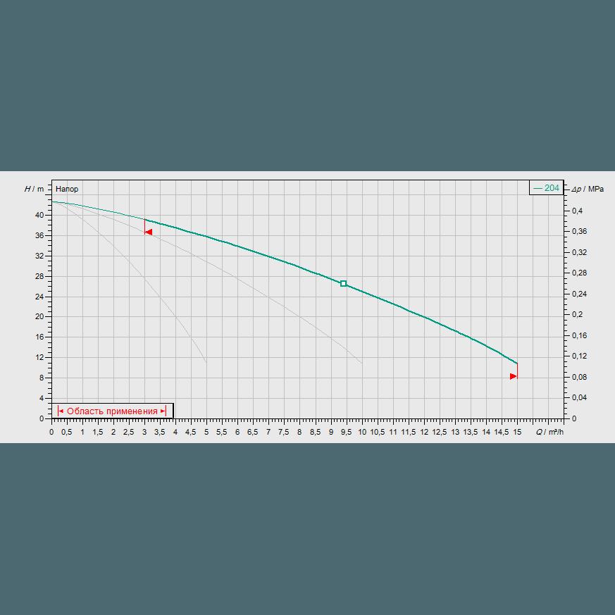 Кривая характеристик насосной станции водоснабжения и повышения давления Wilo CO-3MVIS204/CE-EB-R