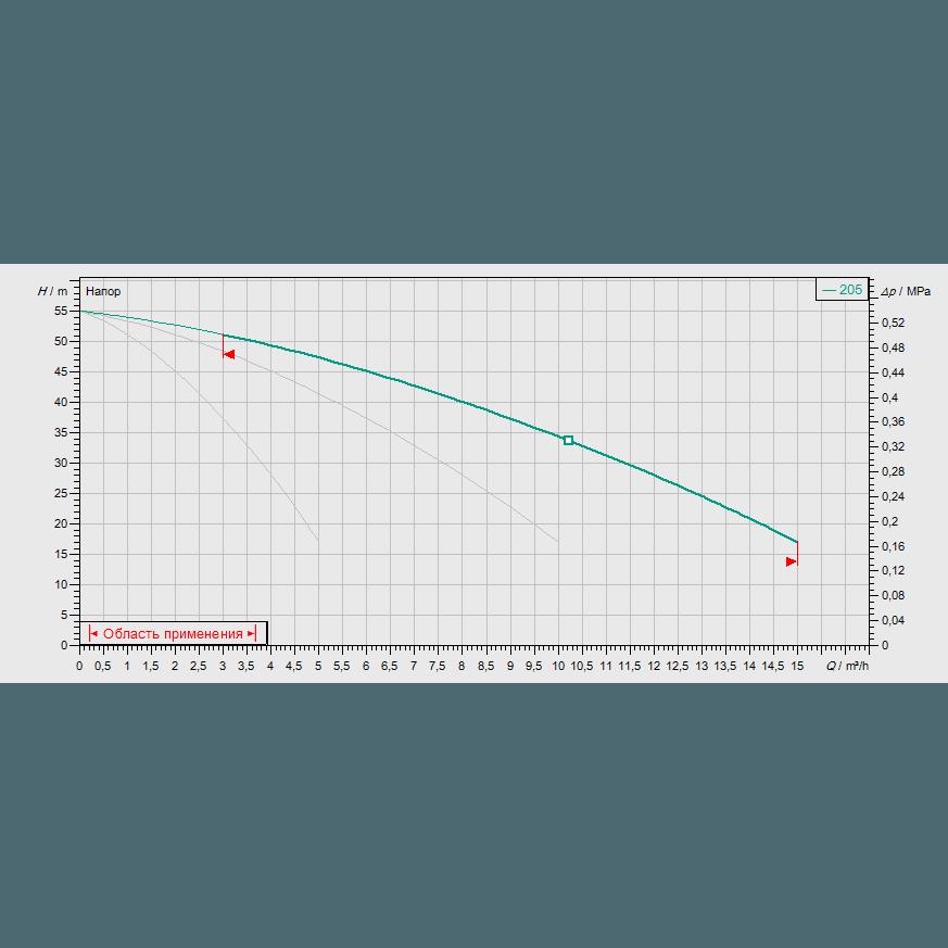 Кривая характеристик насосной станции водоснабжения и повышения давления Wilo CO-3 MVIS 205/CC-EB-R