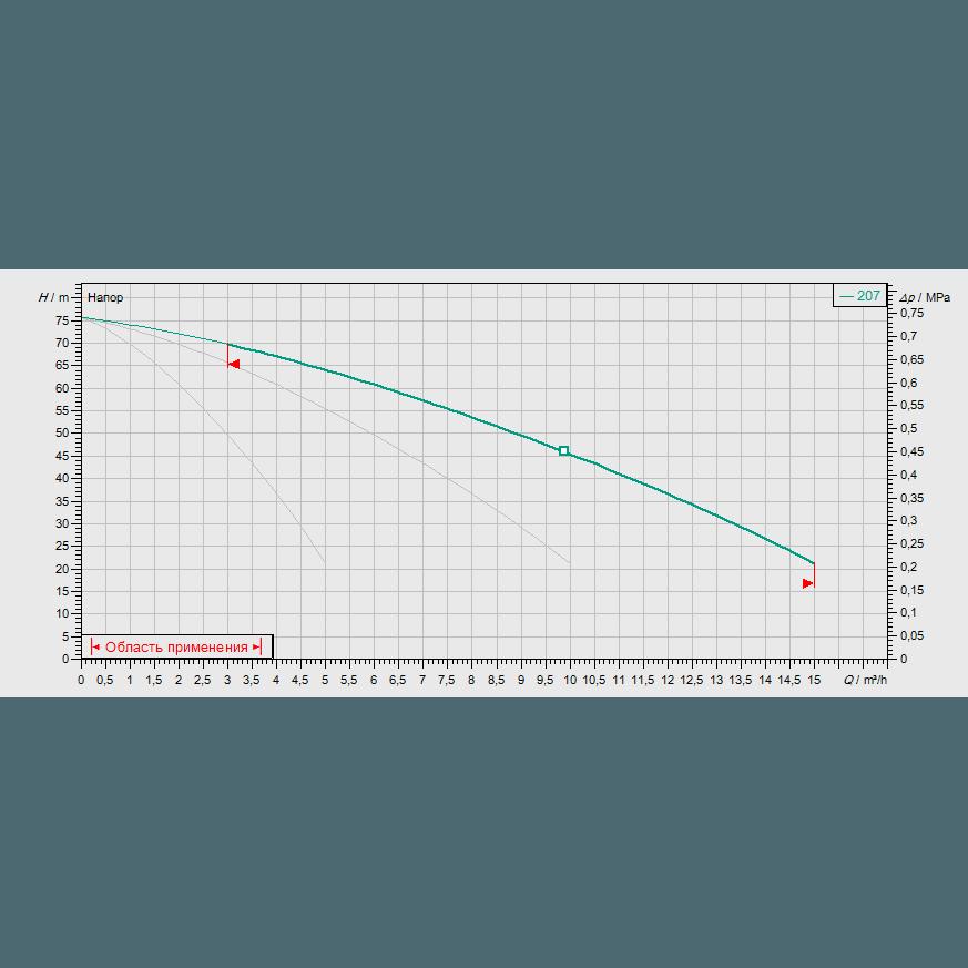 Кривая характеристик насосной станции водоснабжения и повышения давления Wilo CO-3 MVIS 207/CC-EB-R