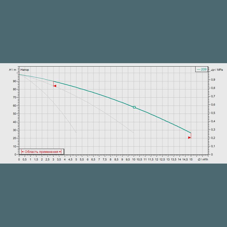 Кривая характеристик насосной станции водоснабжения и повышения давления Wilo CO-3 MVIS 209/CC-EB-R