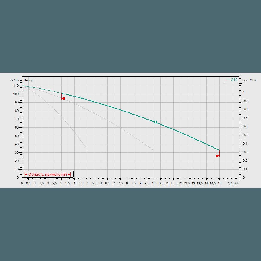 Кривая характеристик насосной станции водоснабжения и повышения давления Wilo CO-3 MVIS 210/CC-EB-R