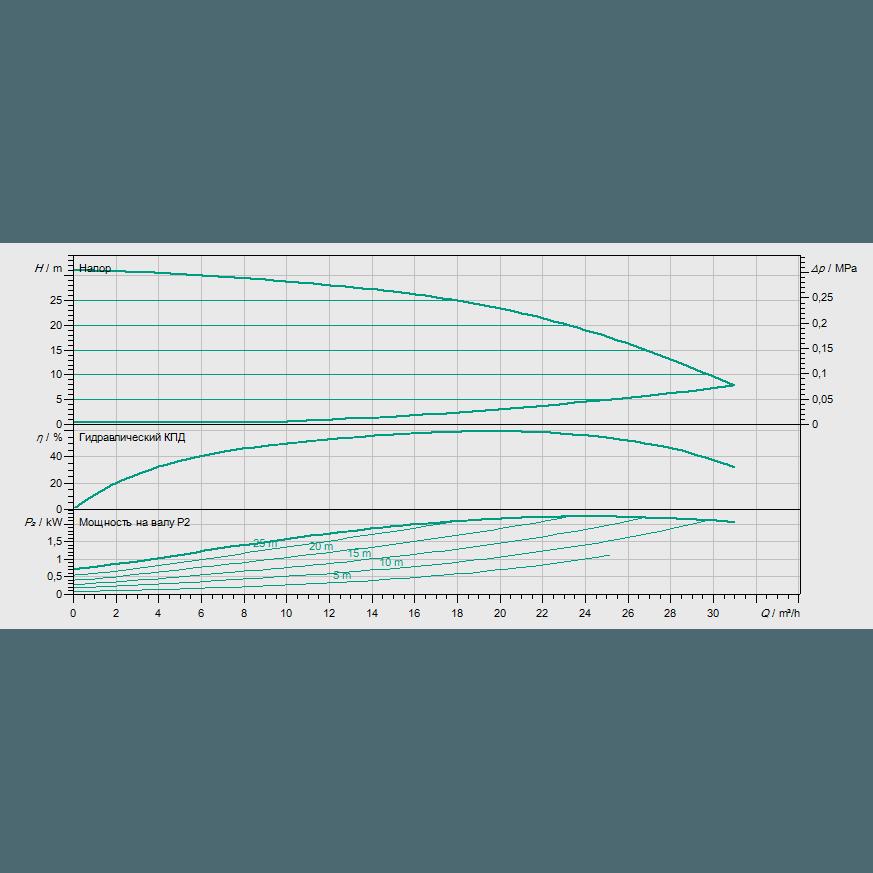 Кривая характеристик насосной станции водоснабжения и повышения давления Wilo COR-1 MHIE 1602-2G GE-R