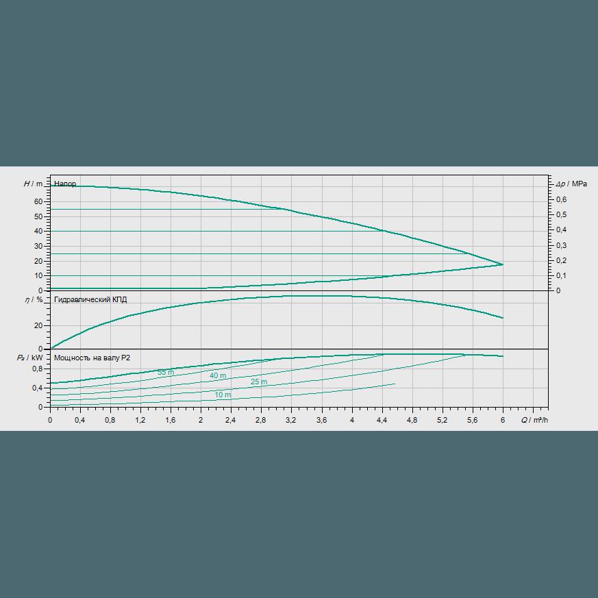 Кривая характеристик насосной станции водоснабжения и повышения давления Wilo COR-1 MHIE 205-2G GE-R