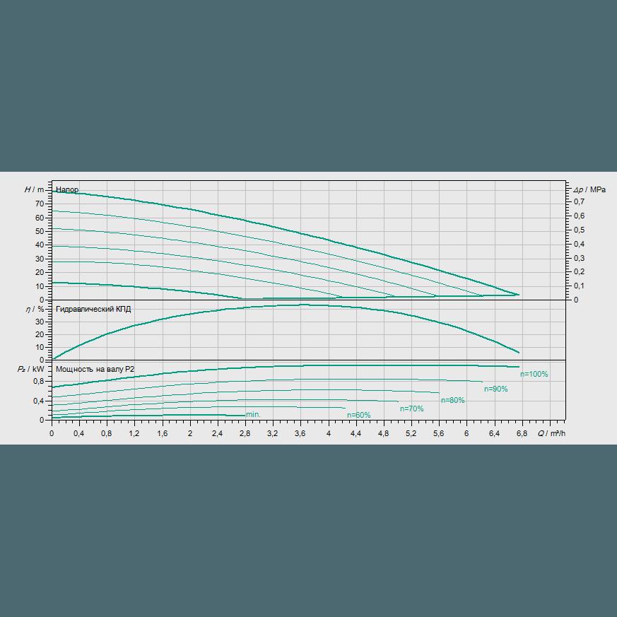 Кривая характеристик насосной станции водоснабжения и повышения давления Wilo COR-1 MHIE 205 EM2-GE-R