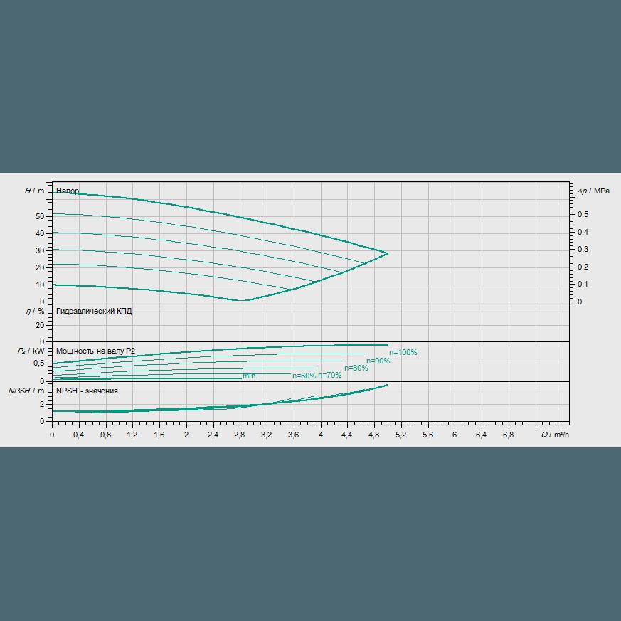 Кривая характеристик насосной станции водоснабжения и повышения давления Wilo COR-1 MVIE 204 EM2-GE-R
