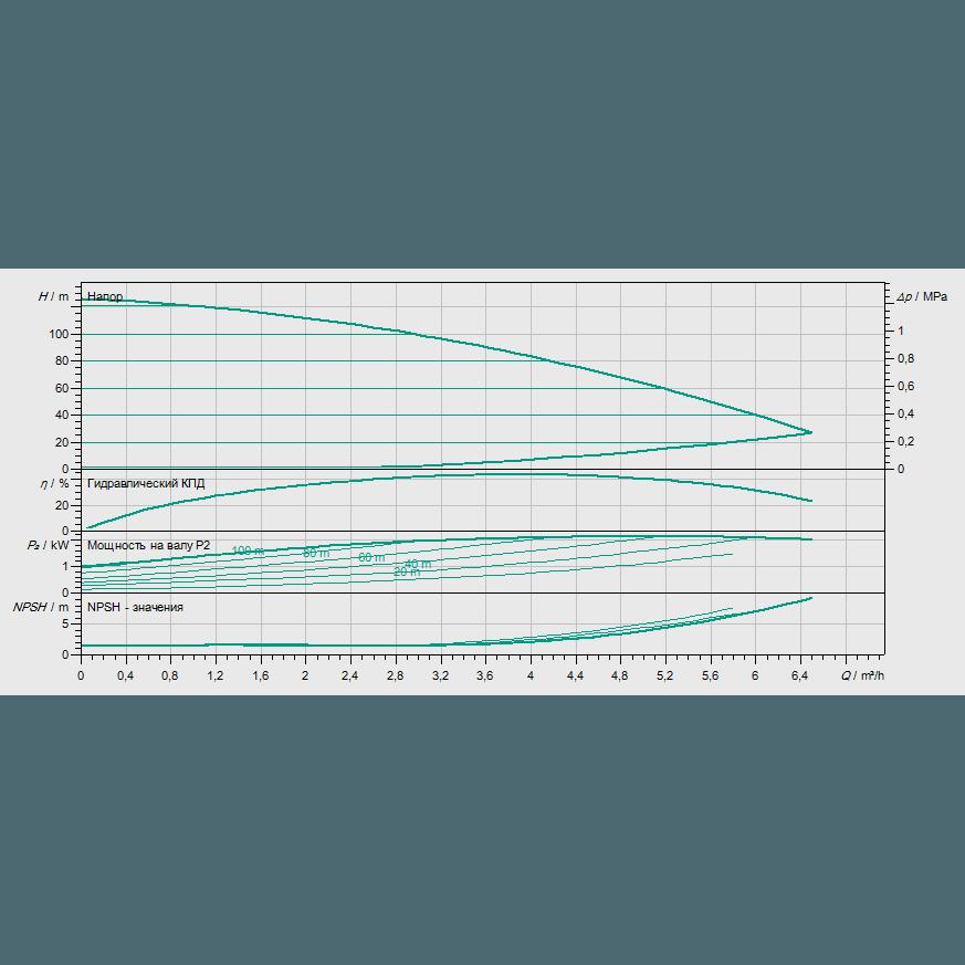 Кривая характеристик насосной станции водоснабжения и повышения давления Wilo COR-1 MVIE 208-2G GE-R