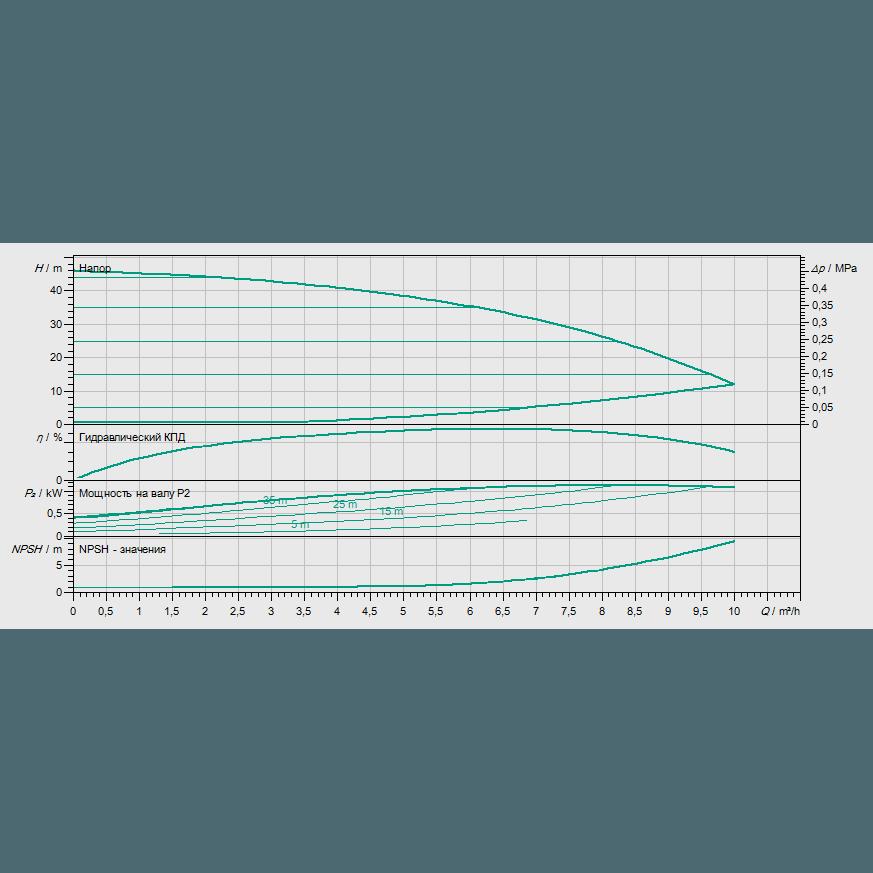 Кривая характеристик насосной станции водоснабжения и повышения давления Wilo COR-1 MVIE 403-2G GE-R