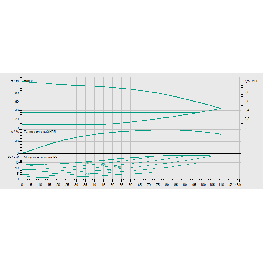 Кривая характеристик насосной станции водоснабжения и повышения давления Wilo COR-1 MVIE 7004/VR-EB-R