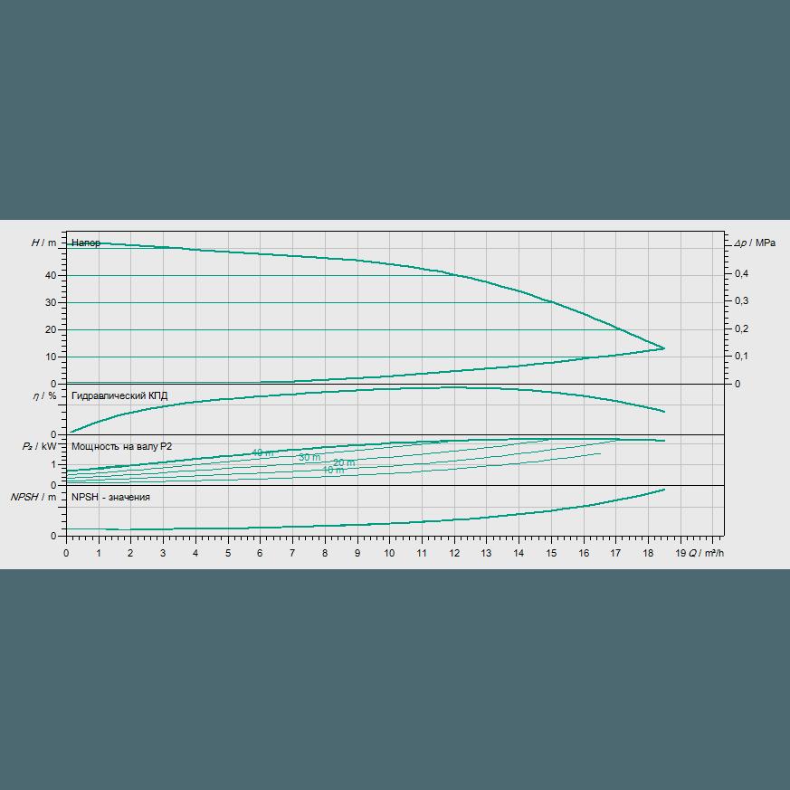 Кривая характеристик насосной станции водоснабжения и повышения давления Wilo COR-1 MVIE 803-2G GE-R