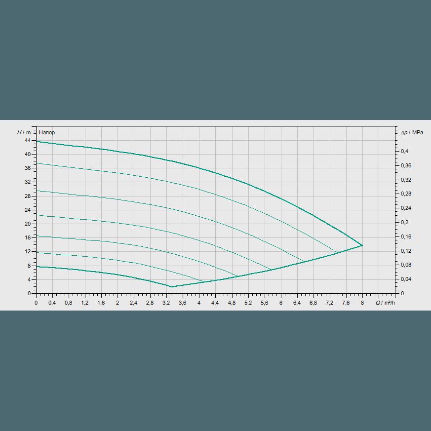 Кривая характеристик насосной станции водоснабжения и повышения давления Wilo COR-1 MVISE 404-2G-GE-R