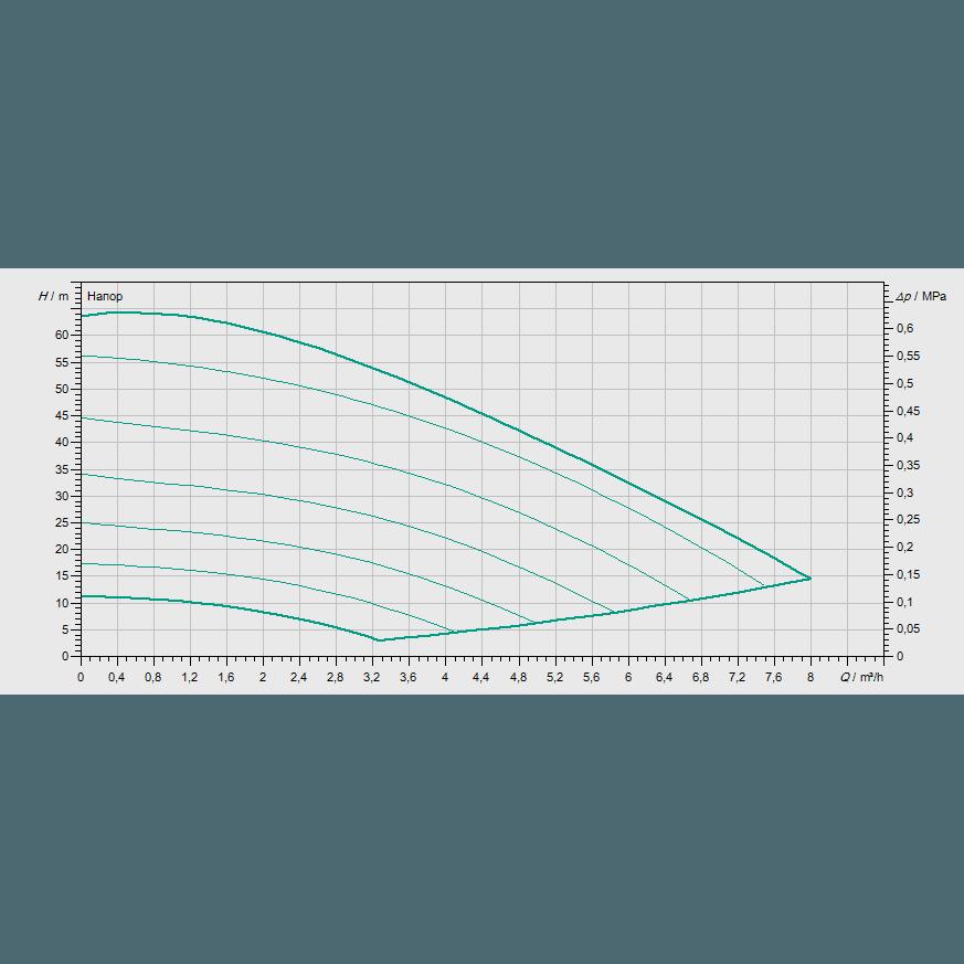 Кривая характеристик насосной станции водоснабжения и повышения давления Wilo COR-1 MVISE 406-2G-GE-R