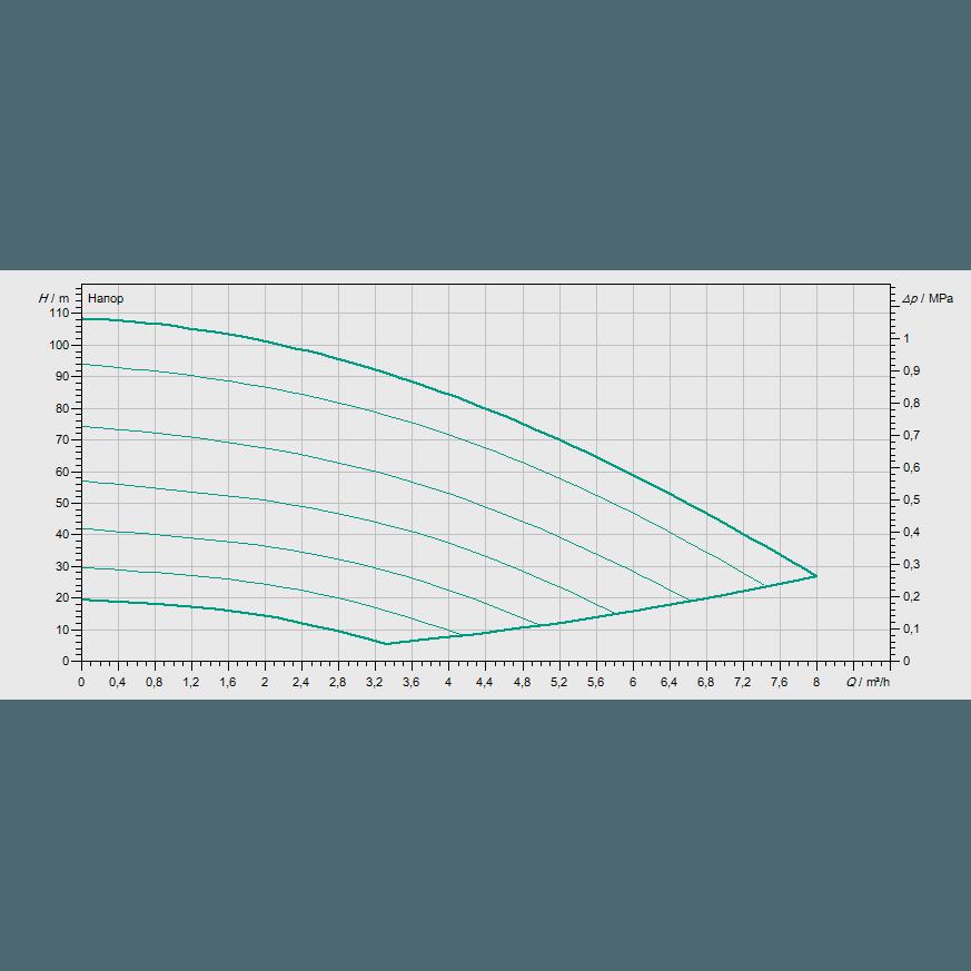 Кривая характеристик насосной станции водоснабжения и повышения давления Wilo COR-1 MVISE 410-2G-GE-R