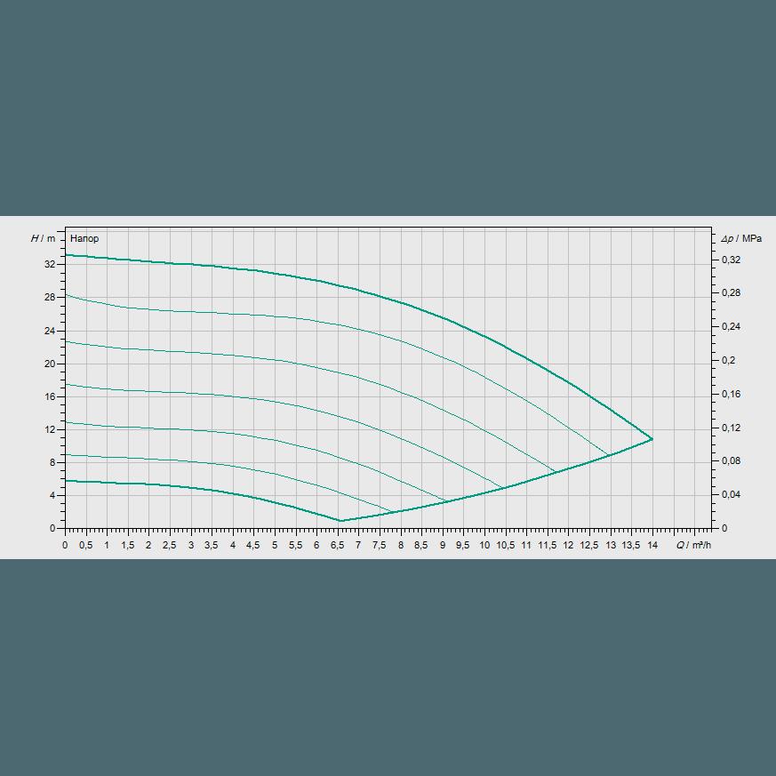 Кривая характеристик насосной станции водоснабжения и повышения давления Wilo COR-1 MVISE 803-2G-GE-R