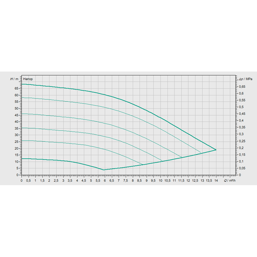 Кривая характеристик насосной станции водоснабжения и повышения давления Wilo COR-1 MVISE 806-2G-GE-R