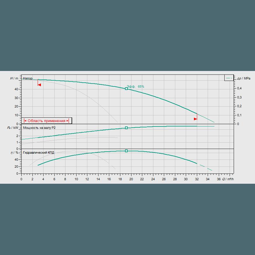 График рабочих характеристик насосной станции Wilo COR-2 HELIX V 1005/Skw-EB-R