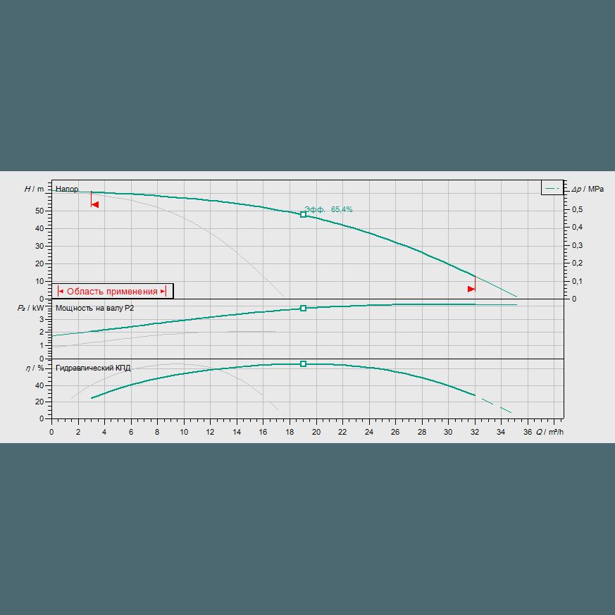 График рабочих характеристик насосной станции Wilo COR-2 HELIX V 1006/Skw-EB-R