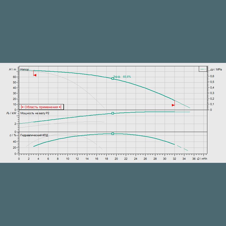 График рабочих характеристик насосной станции Wilo COR-2 HELIX V 1007/Skw-EB-R