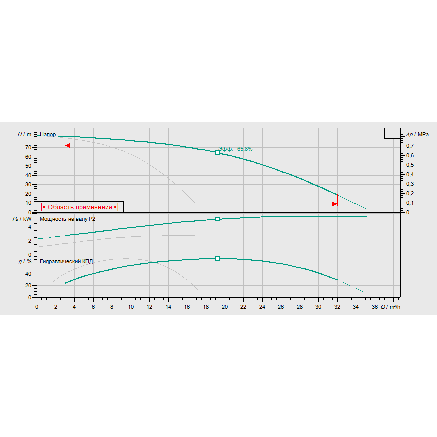 График рабочих характеристик насосной станции Wilo COR-2 HELIX V 1008/Skw-EB-R