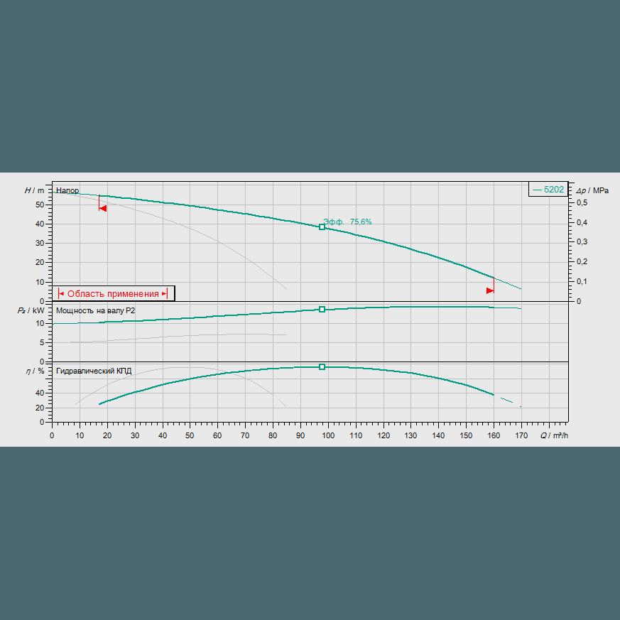 График рабочих характеристик насосной станции Wilo COR-2 HELIX V 5202/SKw-EB-R