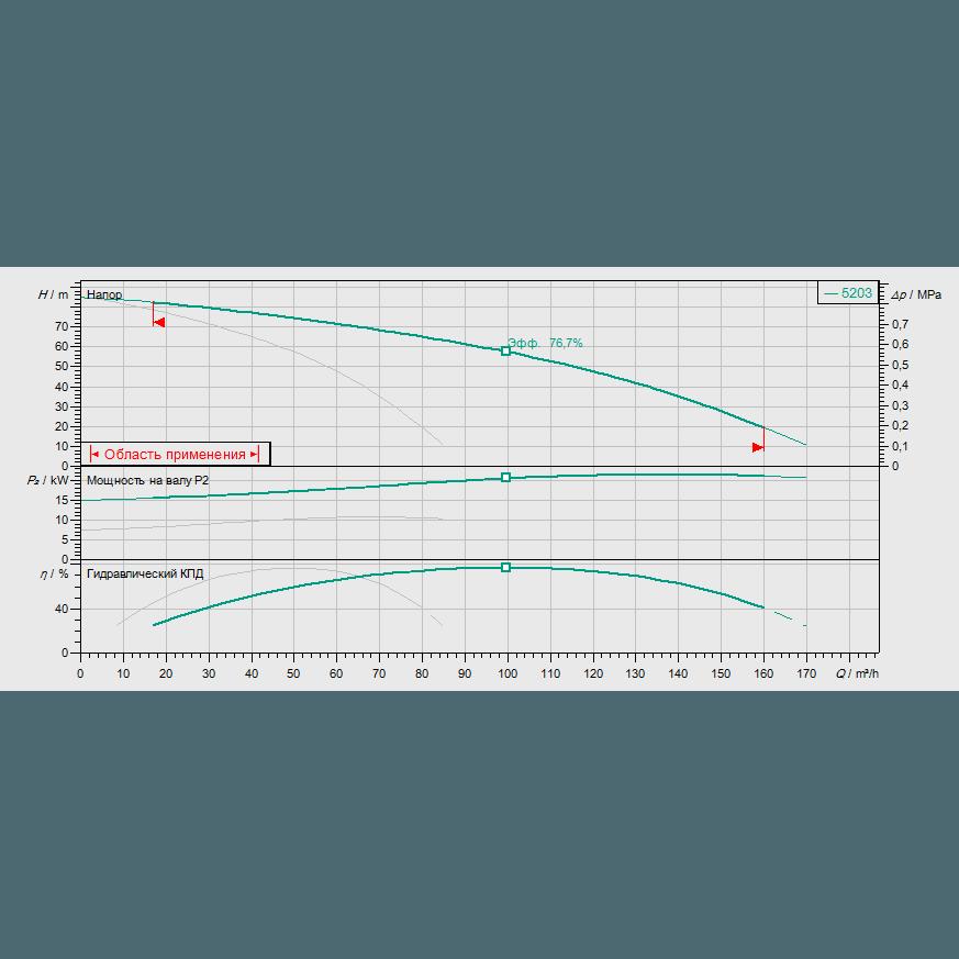 График рабочих характеристик насосной станции Wilo COR-2 HELIX V 5203/SKw-EB-R