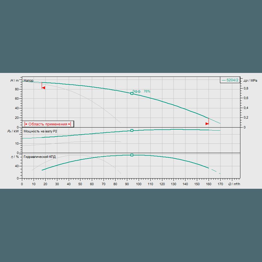 График рабочих характеристик насосной станции Wilo COR-2 HELIX V 5204/2/SKw-EB-R