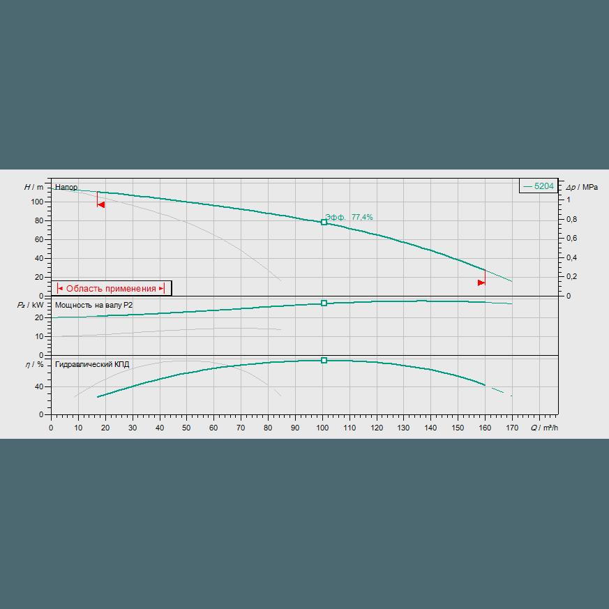 График рабочих характеристик насосной станции Wilo COR-2 HELIX V 5204/SKw-EB-R