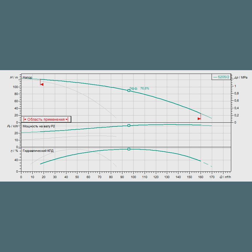 График рабочих характеристик насосной станции Wilo COR-2 HELIX V 5205/2/SKw-EB-R