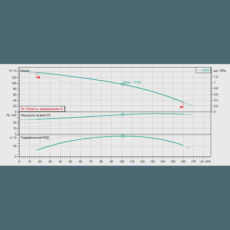 График рабочих характеристик насосной станции Wilo COR-2 HELIX V 5205/SKw-EB-R