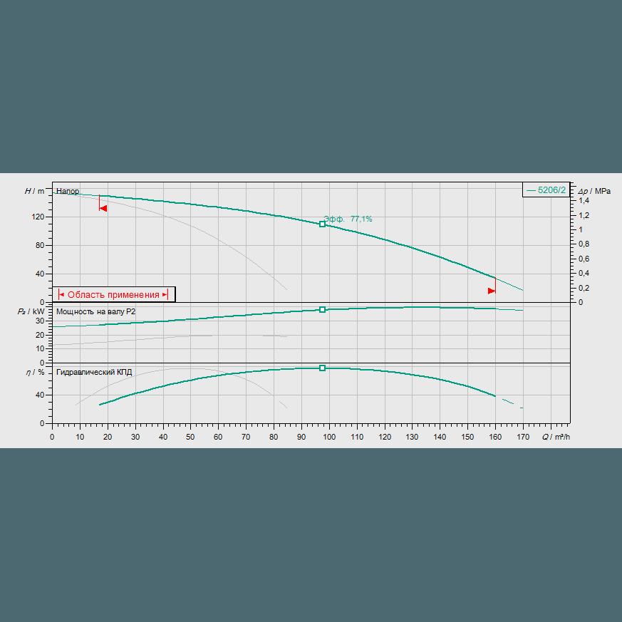 График рабочих характеристик насосной станции Wilo COR-2 HELIX V 5206/2/SKw-EB-R