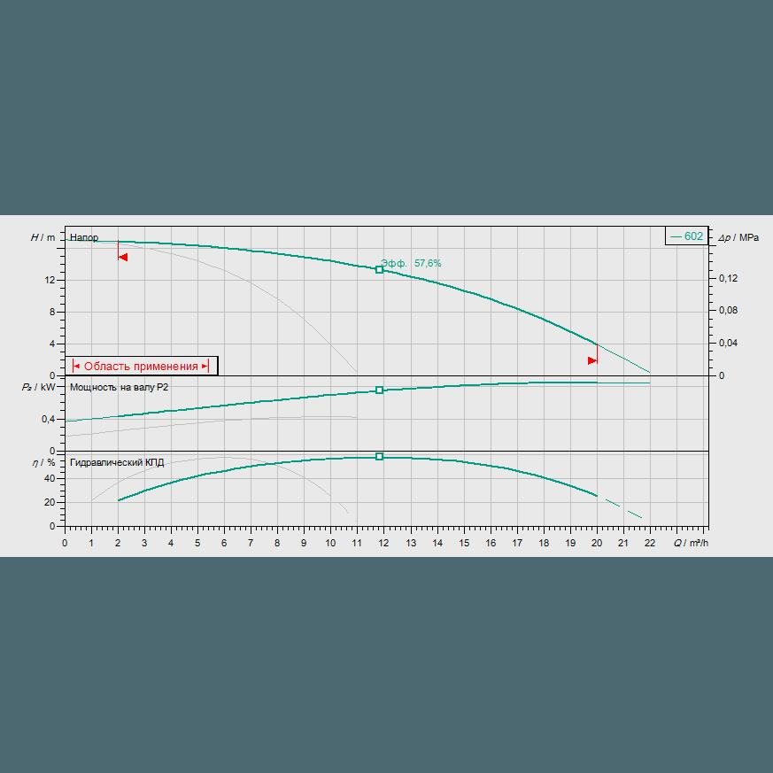 График рабочих характеристик насосной станции Wilo COR-2 HELIX V 602/SKw-EB-R