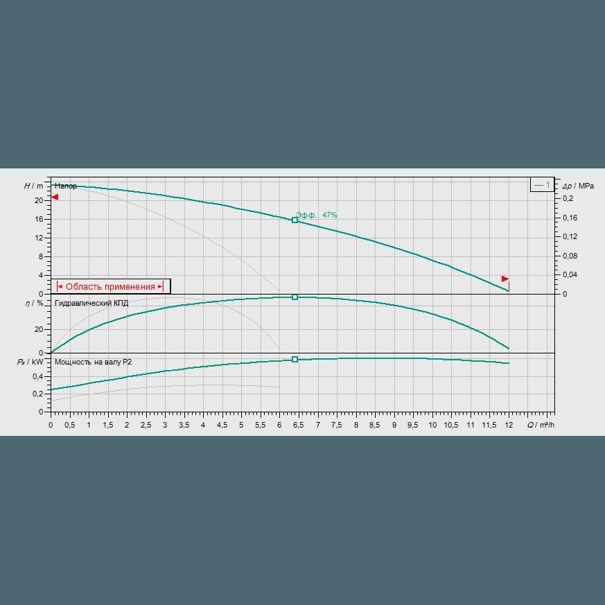 График рабочих характеристик насосной станции Wilo COR-2 MHI 202/SKw-EB-R