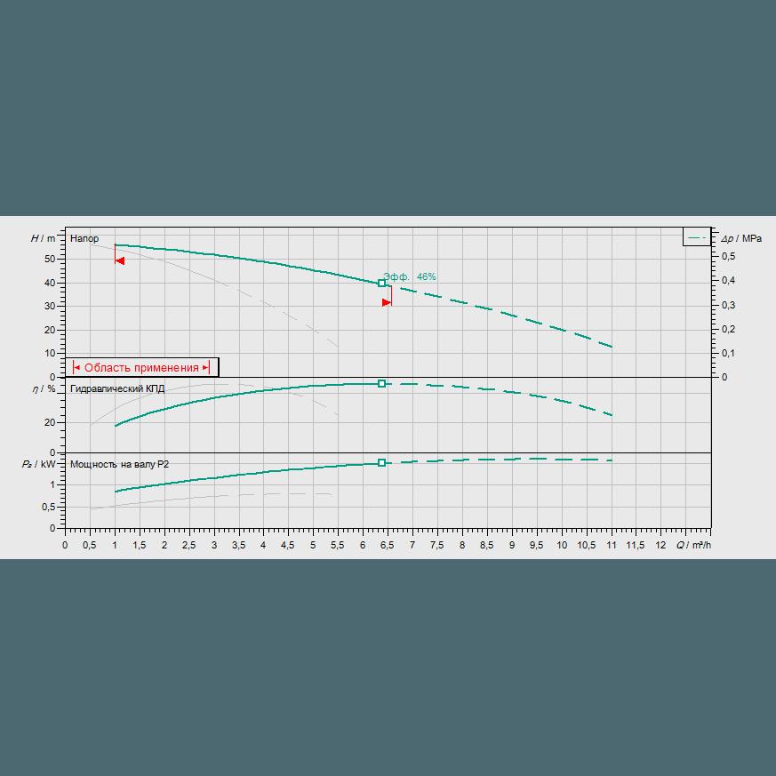 График рабочих характеристик насосной станции Wilo COR-2 MHI 205/SKw-EB-R
