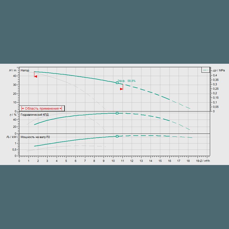 График рабочих характеристик насосной станции Wilo COR-2 MHI 404/SKw-EB-R