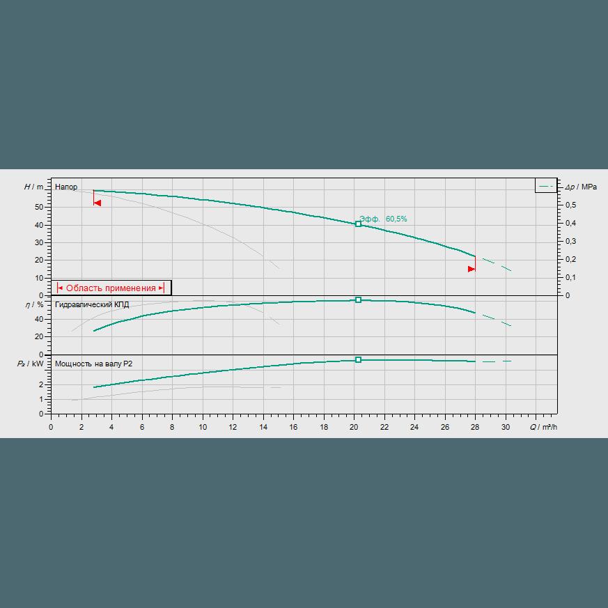 График рабочих характеристик насосной станции Wilo COR-2 MHI 805/SKw-EB-R