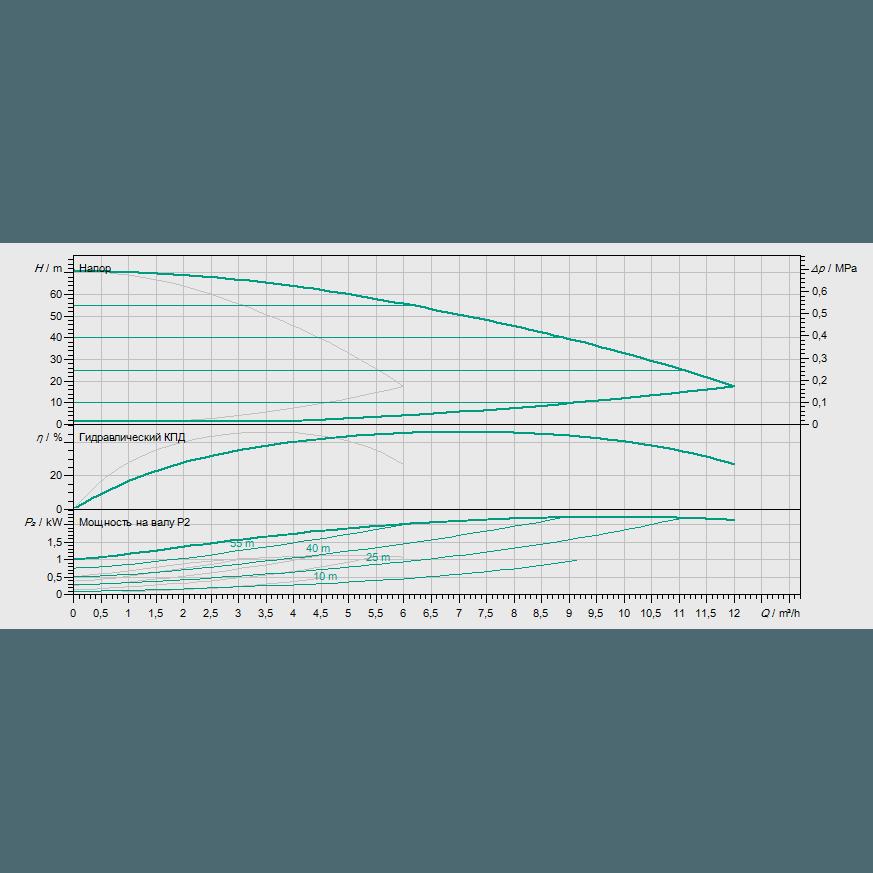 Кривая характеристик насосной станции водоснабжения и повышения давления Wilo COR-2 MHIE 205-2G/VR-EB-R