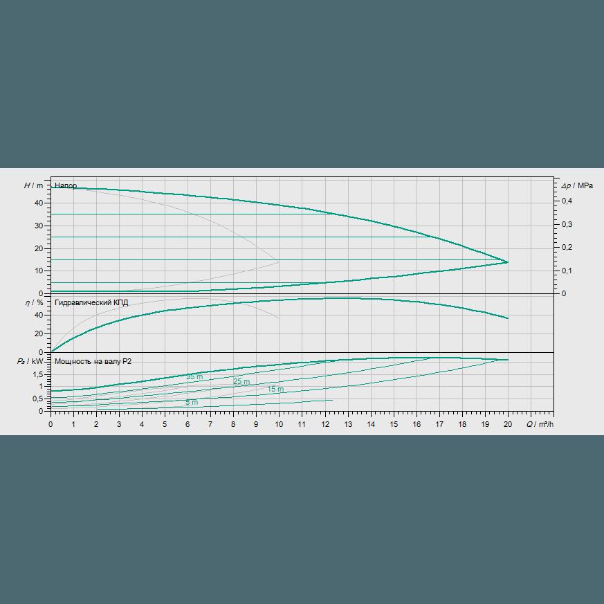 Кривая характеристик насосной станции водоснабжения и повышения давления Wilo COR-2 MHIE 403-2G/VR-EB-R