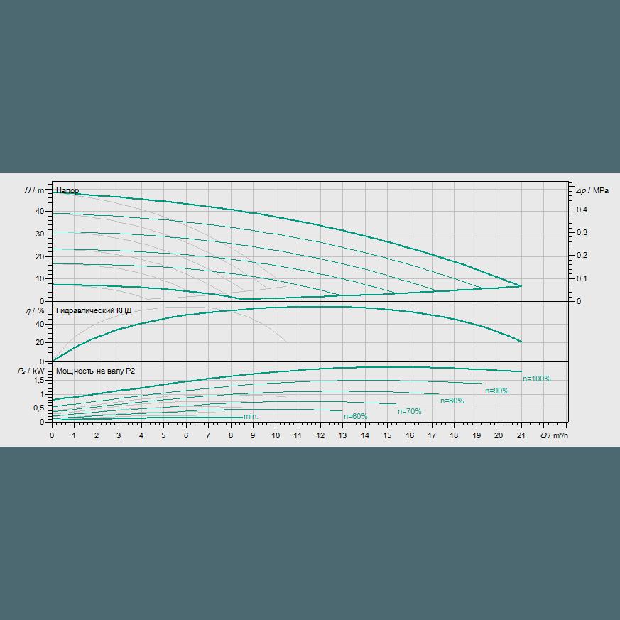 Кривая характеристик насосной станции водоснабжения и повышения давления Wilo COR-2 MHIE 403 EM/VR-EB-R
